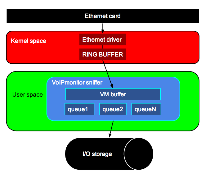 VoIPmonitor - VoIP monitoring software - quality analyzer